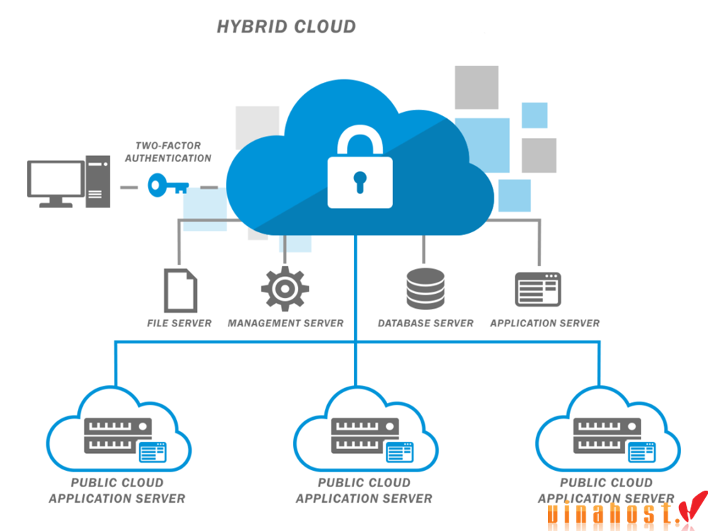 vinahost-Hybrid-cloud-servers-in-Vietnam-and-its-feature-2