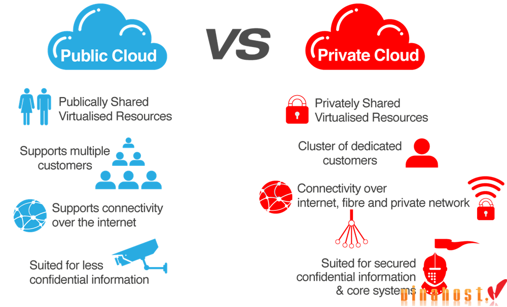 vinahost-Private-vs-public-cloud-servers-Vietnam-What-is-the-difference-1