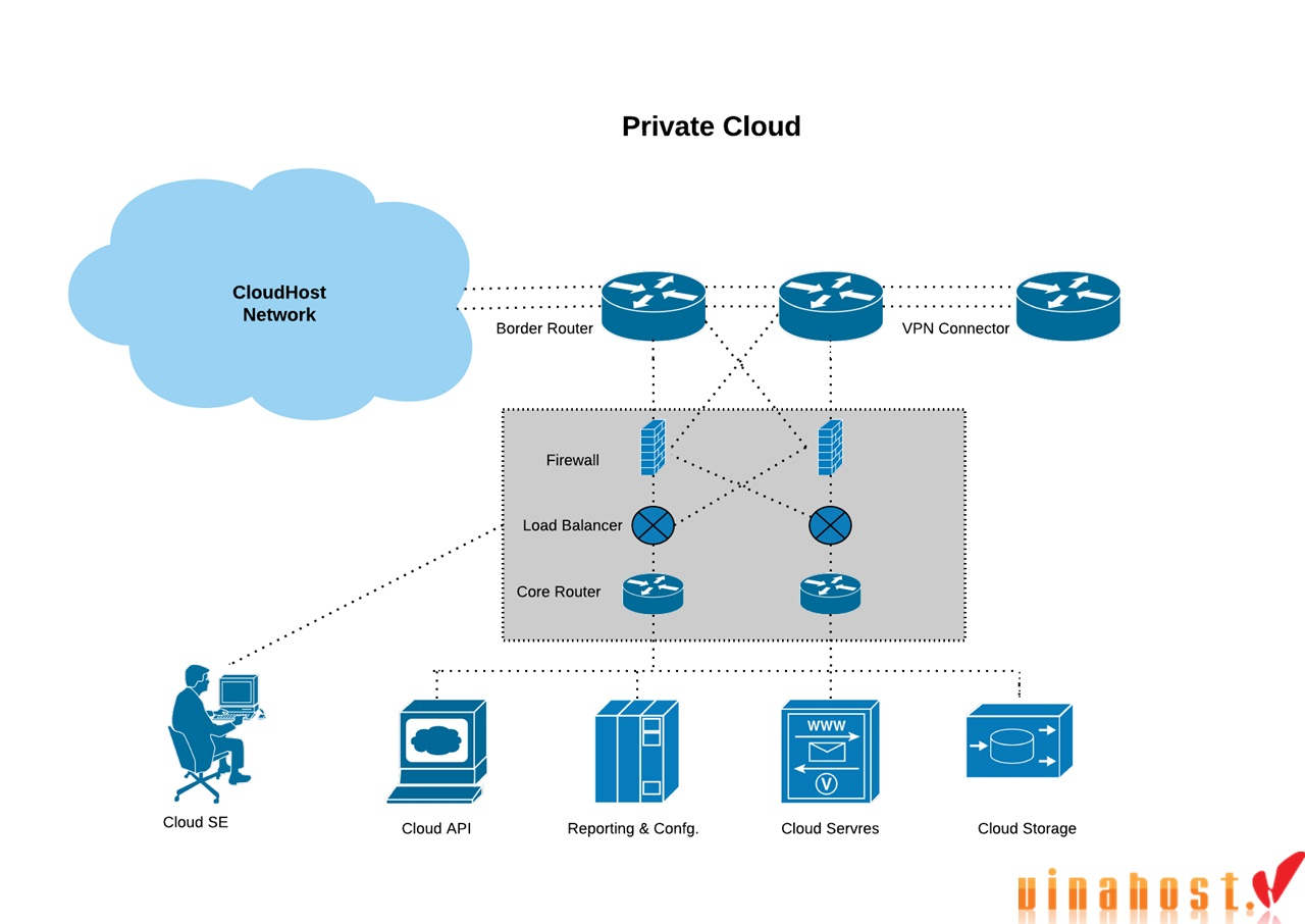 vinahost-What-are-private-cheap-cloud-servers-Vietnam-2